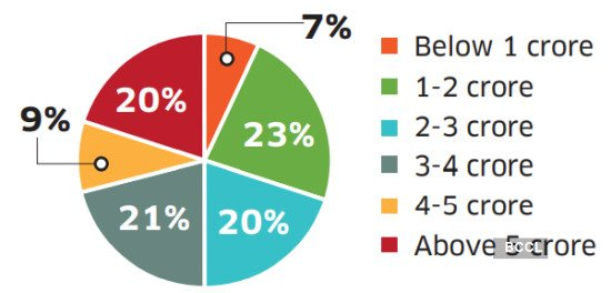Consumer preference by budget segment (Rs)